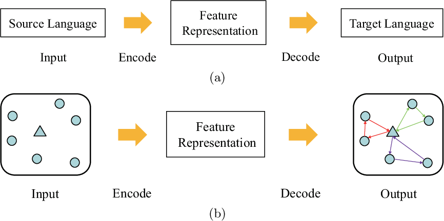 Figure 3 for A Deep Reinforcement Learning Algorithm Using Dynamic Attention Model for Vehicle Routing Problems