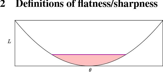 Figure 1 for Sharp Minima Can Generalize For Deep Nets