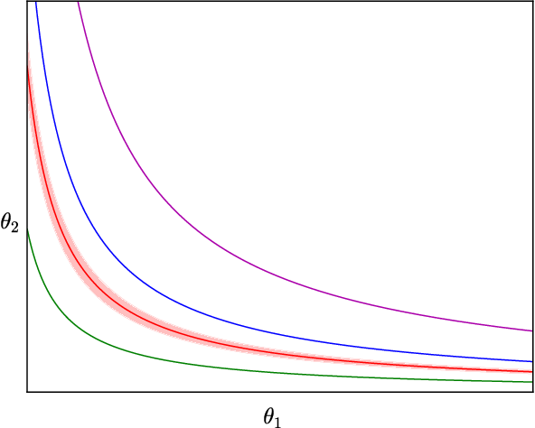 Figure 2 for Sharp Minima Can Generalize For Deep Nets