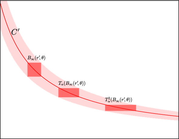 Figure 3 for Sharp Minima Can Generalize For Deep Nets