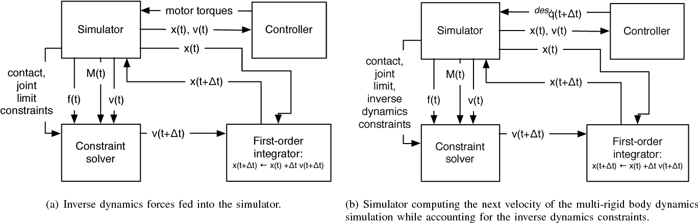 Fast multi-body simulations of robots controlled with error feedback