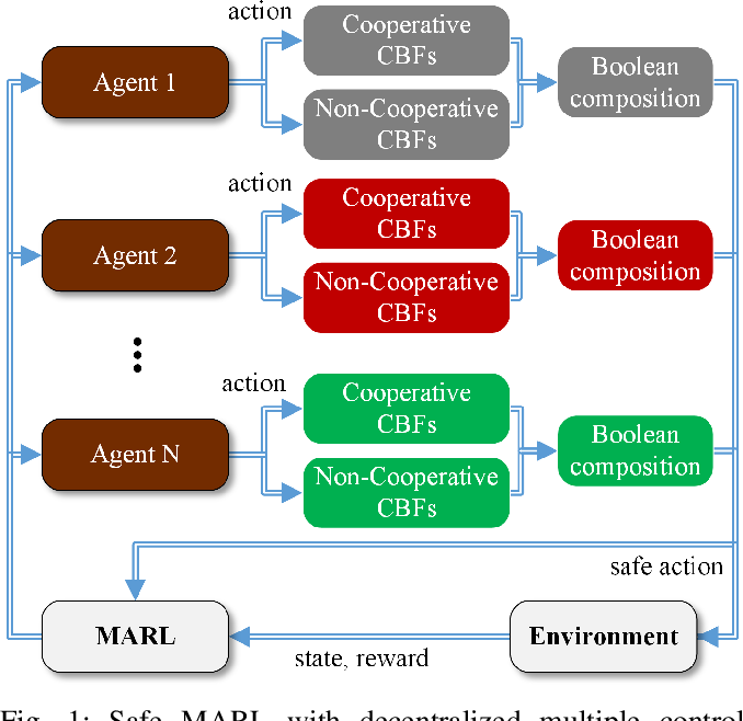 Figure 1 for Safe Multi-Agent Reinforcement Learning through Decentralized Multiple Control Barrier Functions
