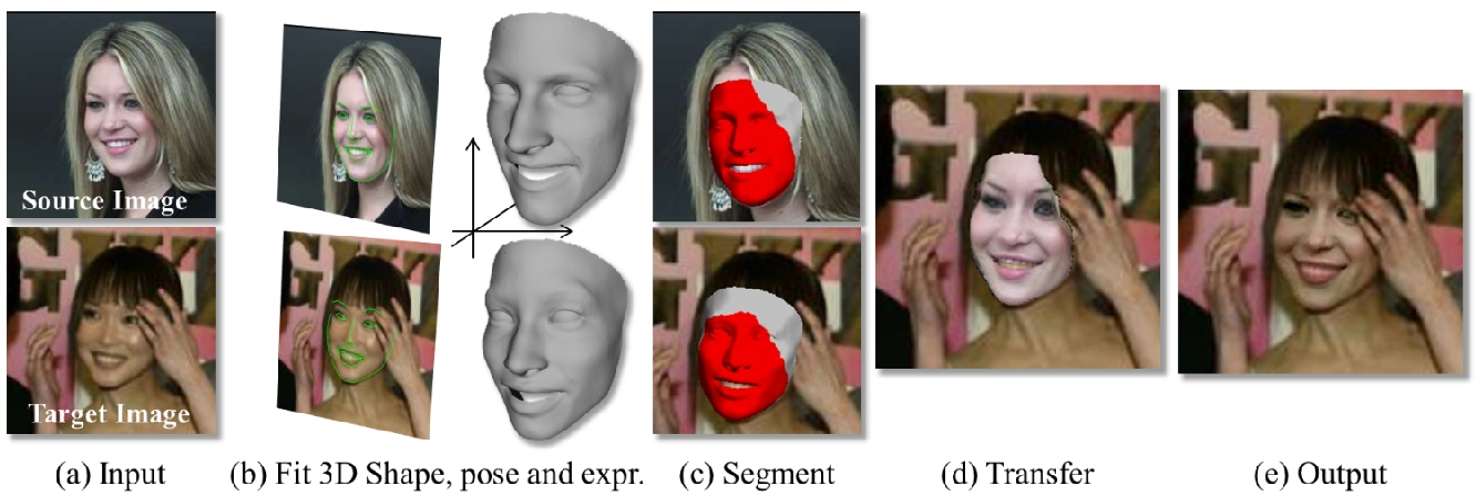 Figure 2 for On Face Segmentation, Face Swapping, and Face Perception
