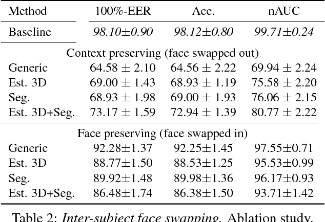 Figure 3 for On Face Segmentation, Face Swapping, and Face Perception