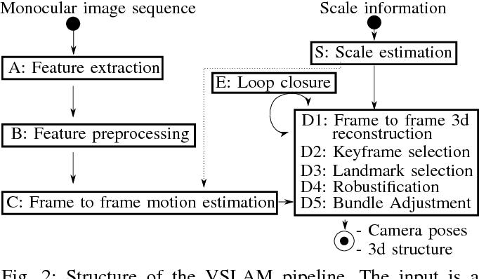 Figure 2 for LIMO: Lidar-Monocular Visual Odometry