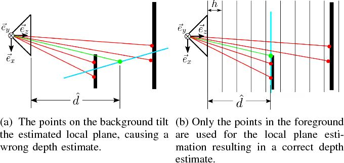 Figure 4 for LIMO: Lidar-Monocular Visual Odometry