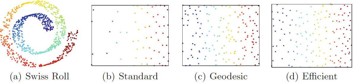 Figure 1 for Diverse Landmark Sampling from Determinantal Point Processes for Scalable Manifold Learning