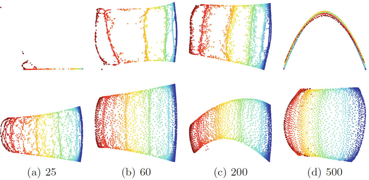 Figure 2 for Diverse Landmark Sampling from Determinantal Point Processes for Scalable Manifold Learning