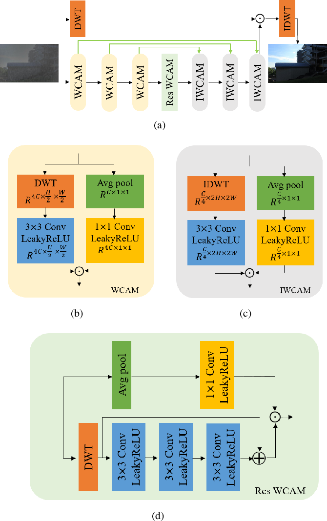 Figure 1 for Wavelet Channel Attention Module with a Fusion Network for Single Image Deraining