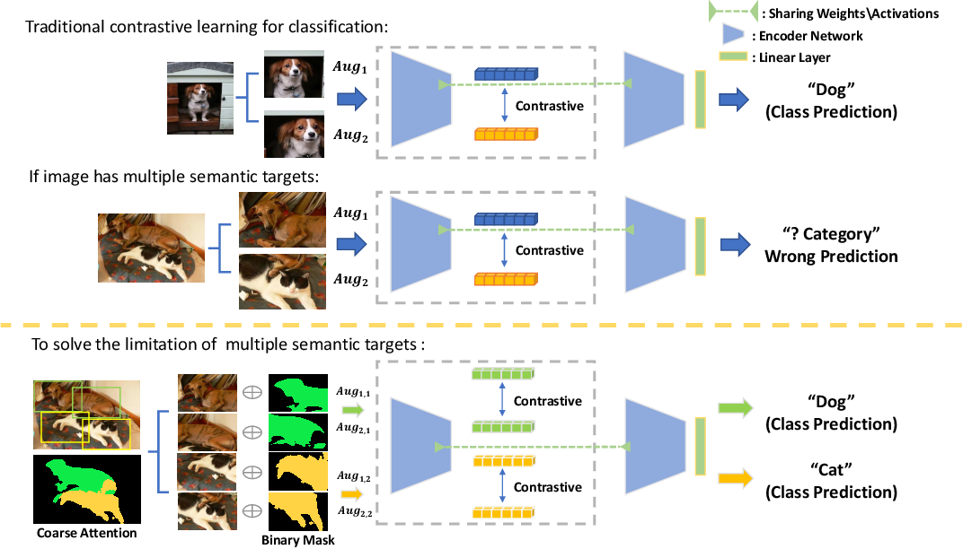 Figure 1 for Attention-Guided Supervised Contrastive Learning for Semantic Segmentation
