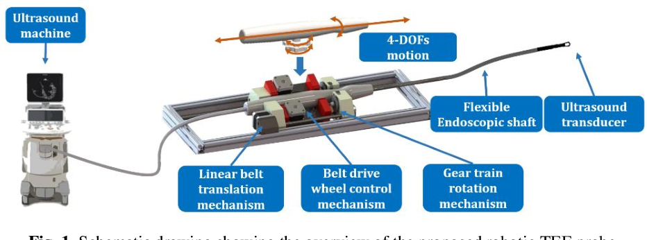 Figure 1 for IoT-based Remote Control Study of a Robotic Trans-esophageal Ultrasound Probe via LAN and 5G