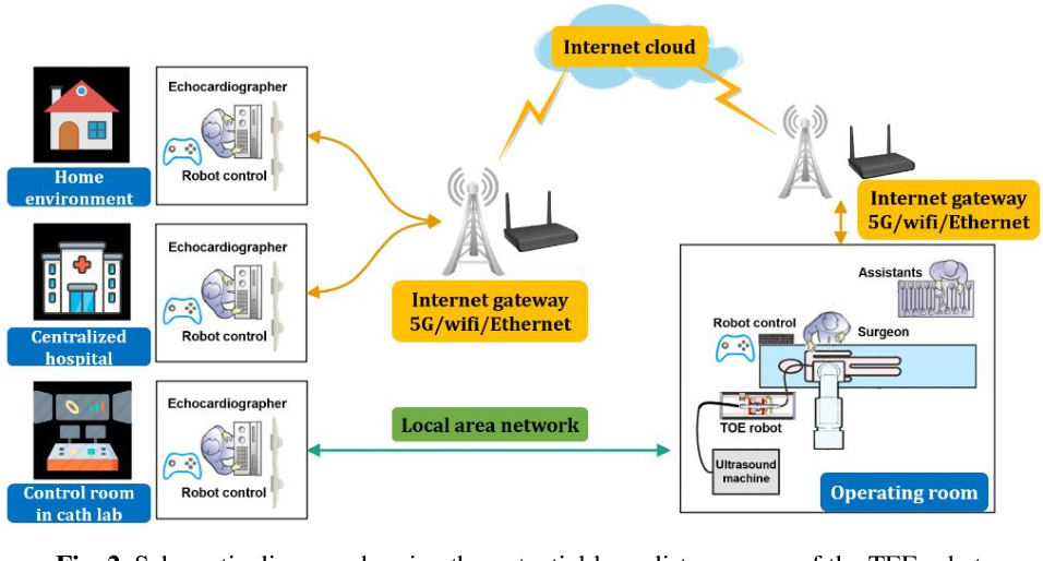 Figure 3 for IoT-based Remote Control Study of a Robotic Trans-esophageal Ultrasound Probe via LAN and 5G
