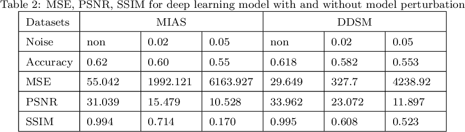 Figure 4 for Evaluation of Inference Attack Models for Deep Learning on Medical Data