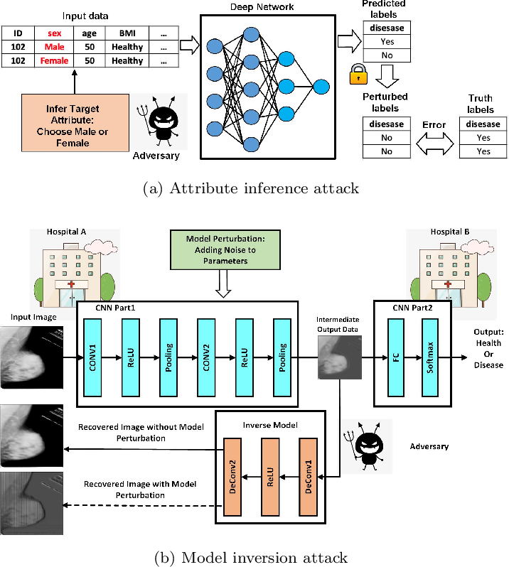 Figure 1 for Evaluation of Inference Attack Models for Deep Learning on Medical Data