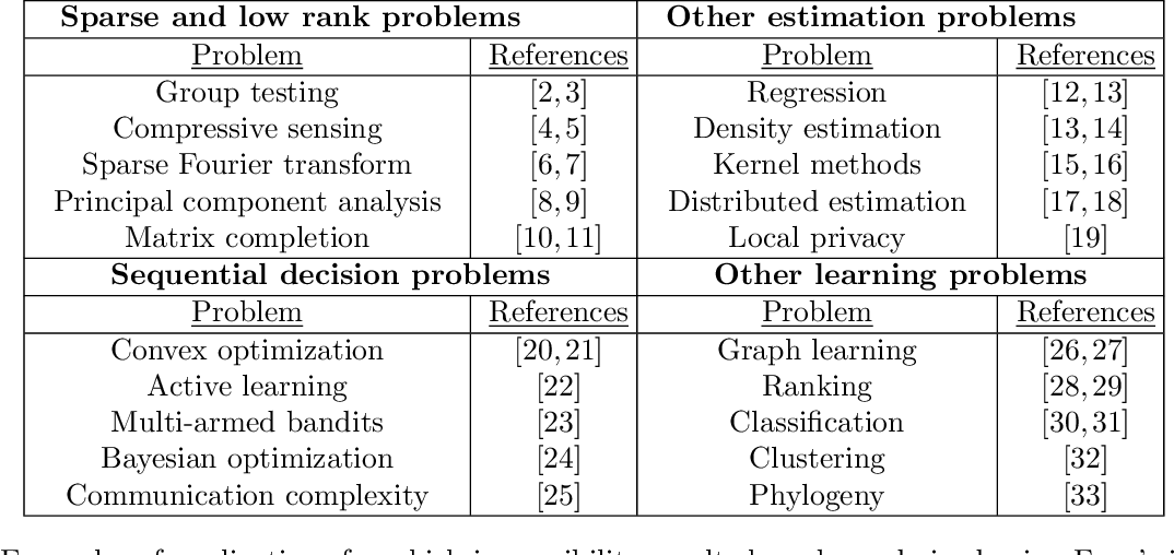 Figure 1 for An Introductory Guide to Fano's Inequality with Applications in Statistical Estimation