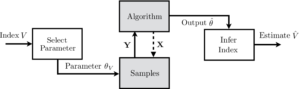 Figure 2 for An Introductory Guide to Fano's Inequality with Applications in Statistical Estimation