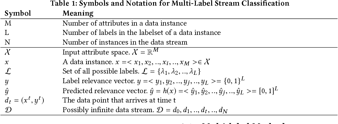Figure 1 for A Novel Online Stacked Ensemble for Multi-Label Stream Classification