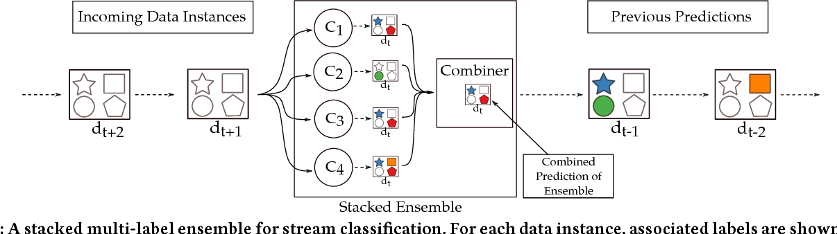 Figure 2 for A Novel Online Stacked Ensemble for Multi-Label Stream Classification