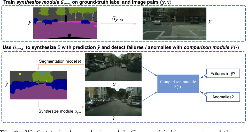 Figure 3 for Synthesize then Compare: Detecting Failures and Anomalies for Semantic Segmentation