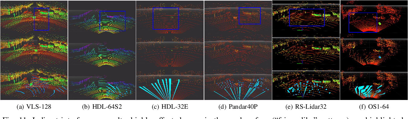 Figure 3 for LIBRE: The Multiple 3D LiDAR Dataset