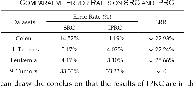 Figure 4 for Inverse Projection Representation and Category Contribution Rate for Robust Tumor Recognition