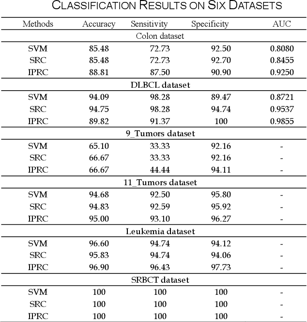 Figure 2 for Inverse Projection Representation and Category Contribution Rate for Robust Tumor Recognition