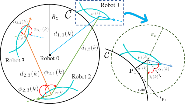 Figure 3 for Decentralized Circle Formation Control for Fish-like Robots in the Real-world via Reinforcement Learning