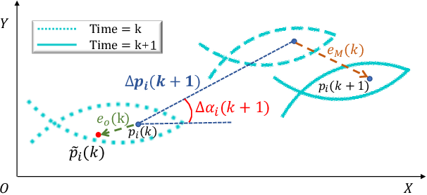 Figure 4 for Decentralized Circle Formation Control for Fish-like Robots in the Real-world via Reinforcement Learning