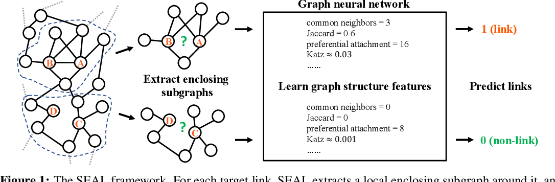 Figure 1 for Link Prediction Based on Graph Neural Networks