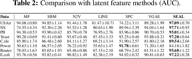 Figure 3 for Link Prediction Based on Graph Neural Networks