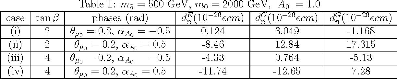 Table 1: mg̃ = 500 GeV, m0 = 2000 GeV, |A0| = 1.0