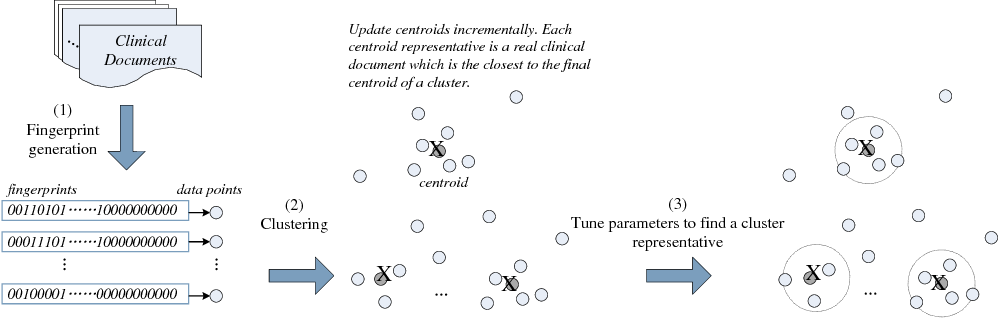 Figure 1 from International Conference on Data Science