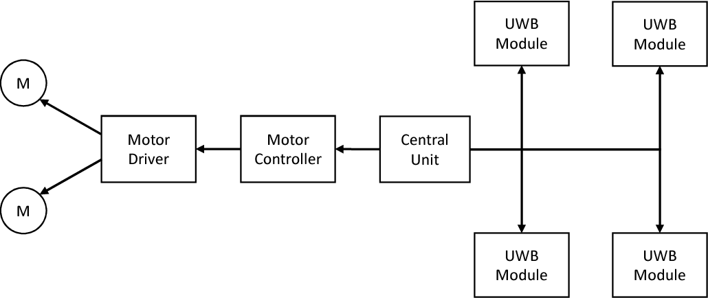 A framework for a relative real-time tracking system based