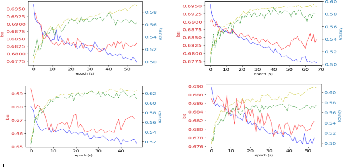 Figure 3 for A Deep Learning Framework for Predicting Digital Asset Price Movement from Trade-by-trade Data