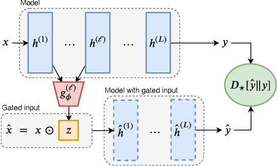 Figure 1 for How do Decisions Emerge across Layers in Neural Models? Interpretation with Differentiable Masking