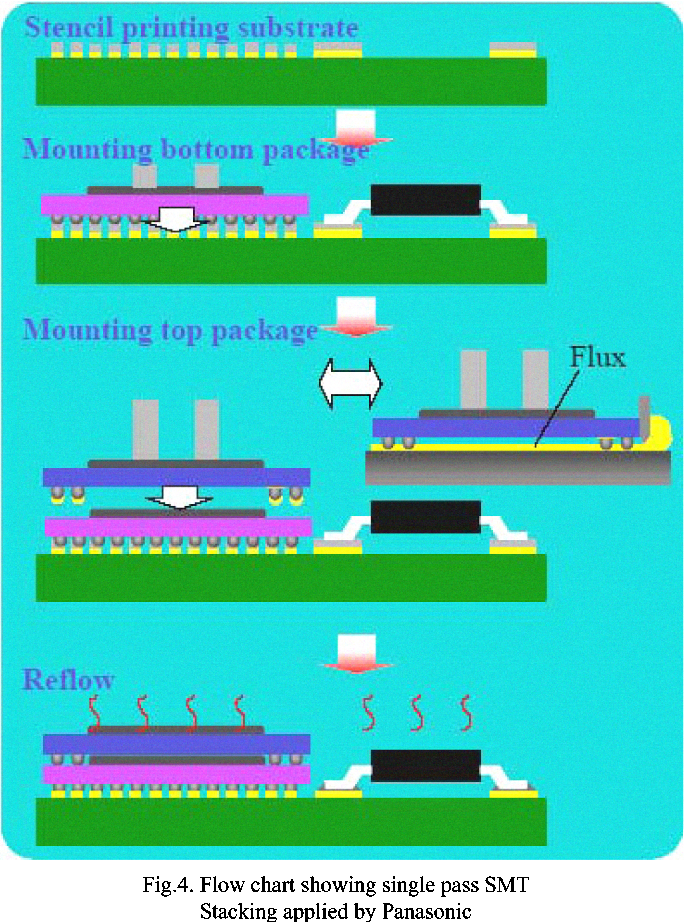 Figure 3 From Study On Pop Package On Package Assembly Technology