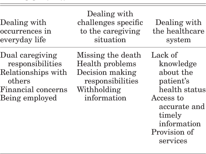 PDF] What makes grief difficult? Perspectives from bereaved