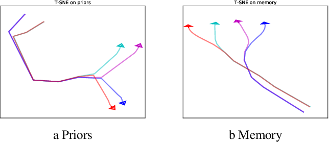 Figure 2 for Probing Physics Knowledge Using Tools from Developmental Psychology