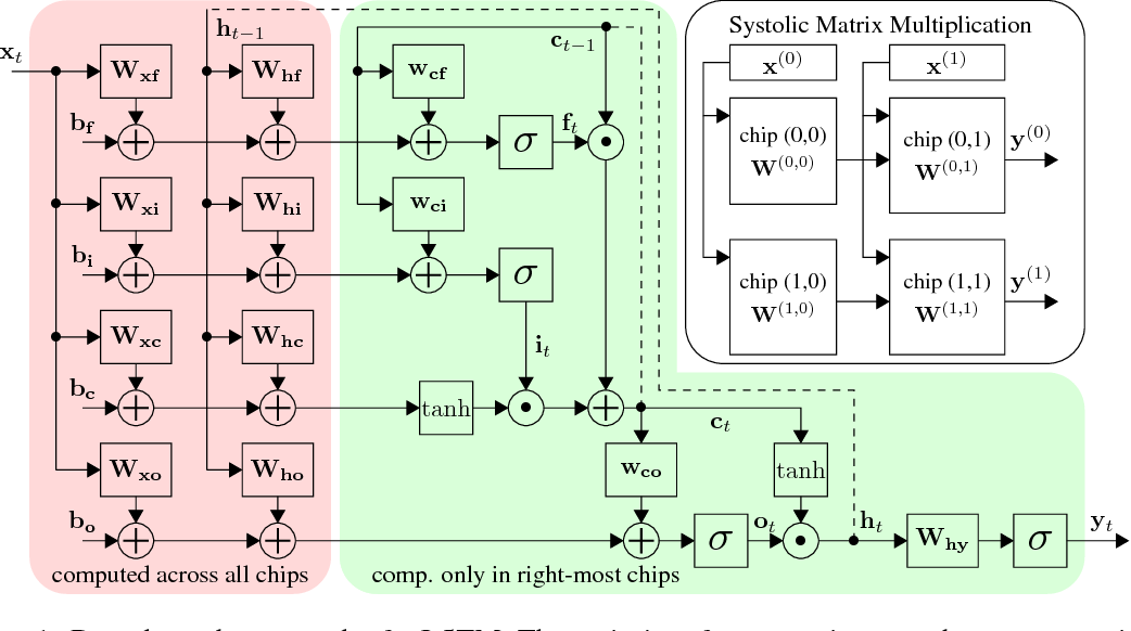 Figure 1 for Chipmunk: A Systolically Scalable 0.9 mm${}^2$, 3.08 Gop/s/mW @ 1.2 mW Accelerator for Near-Sensor Recurrent Neural Network Inference