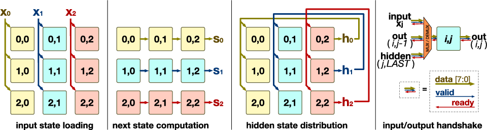 Figure 4 for Chipmunk: A Systolically Scalable 0.9 mm${}^2$, 3.08 Gop/s/mW @ 1.2 mW Accelerator for Near-Sensor Recurrent Neural Network Inference
