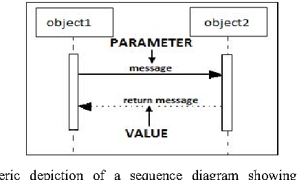 Extracting the combinatorial test parameters and values from uml figure 2 ccuart Images