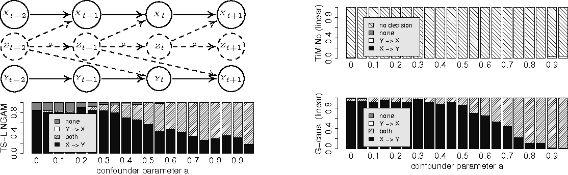 Figure 1 for Causal Inference on Time Series using Structural Equation Models