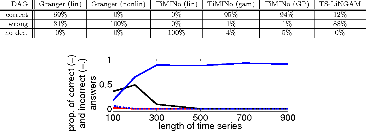 Figure 3 for Causal Inference on Time Series using Structural Equation Models