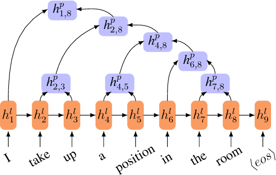 Figure 3 for Towards Bidirectional Hierarchical Representations for Attention-Based Neural Machine Translation