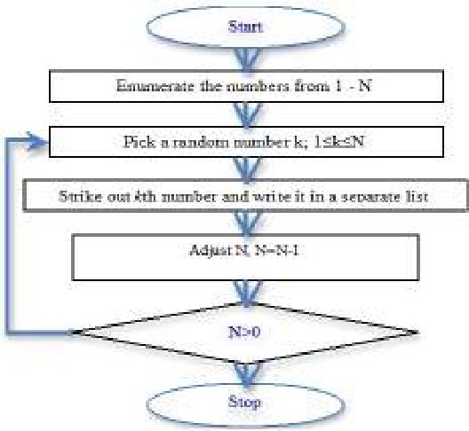 PDF] Randomization of Institutional Testing Program Test of