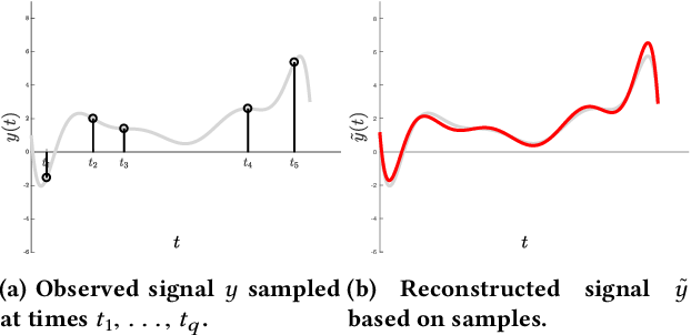 Figure 1 for A Universal Sampling Method for Reconstructing Signals with Simple Fourier Transforms