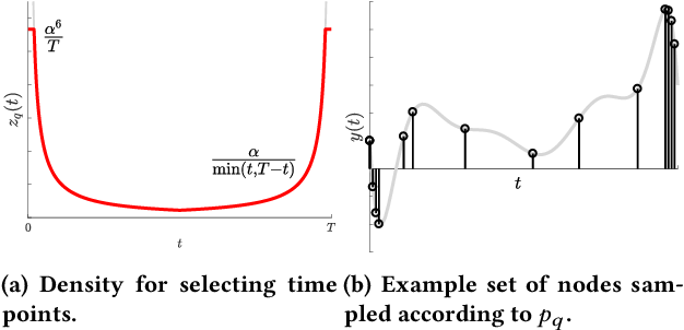 Figure 4 for A Universal Sampling Method for Reconstructing Signals with Simple Fourier Transforms