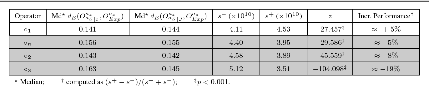 Figure 4 for Subjective Logic Operators in Trust Assessment: an Empirical Study