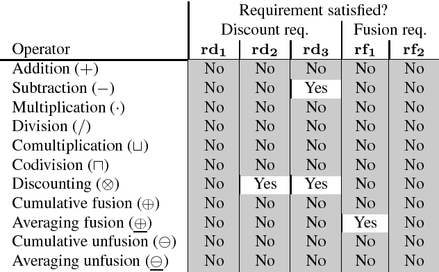 Figure 1 for Subjective Logic Operators in Trust Assessment: an Empirical Study