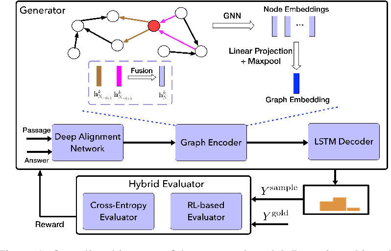 Figure 1 for Reinforcement Learning Based Graph-to-Sequence Model for Natural Question Generation